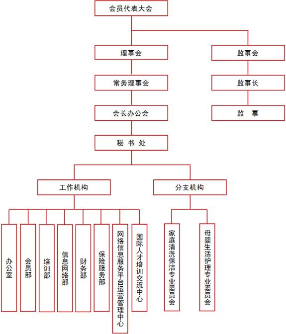 中国家庭服务业协会组织机构
